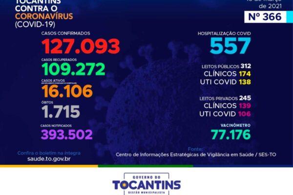 Tocantins volta a registrar mais de mil novos casos de Covid em um boletim